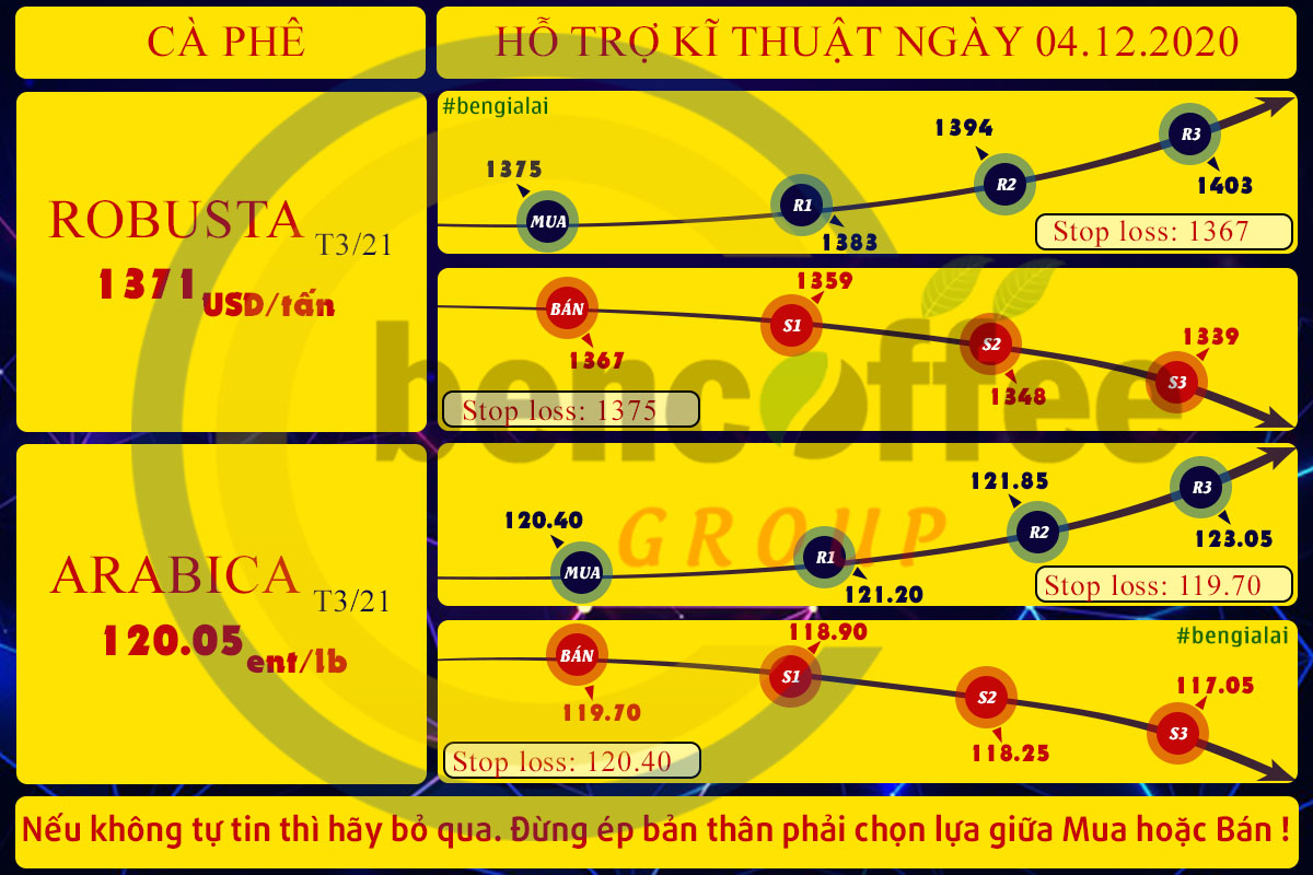 GIAO DỊCH THEO NGƯỠNG HỖ TRỢ